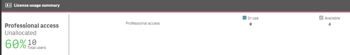 Available Access